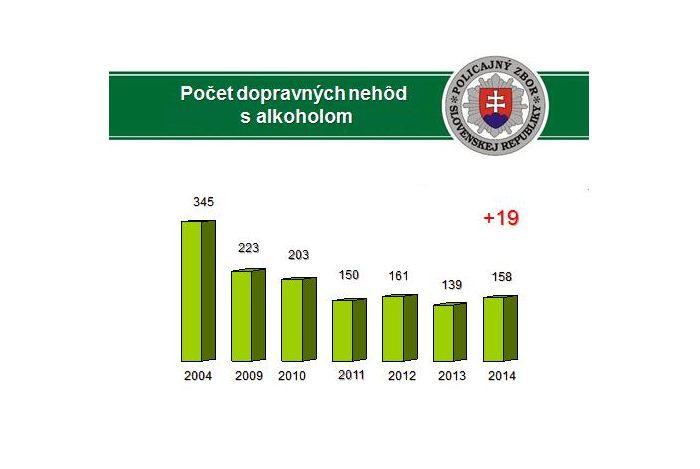 nehody statistika 2014 2